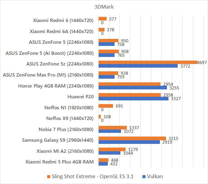 Xiaomi Redmi 6 Redmi 6A 3DMark benchmark