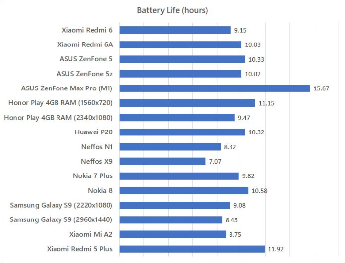 Xiaomi Redmi 6 Redmi 6A battery life test