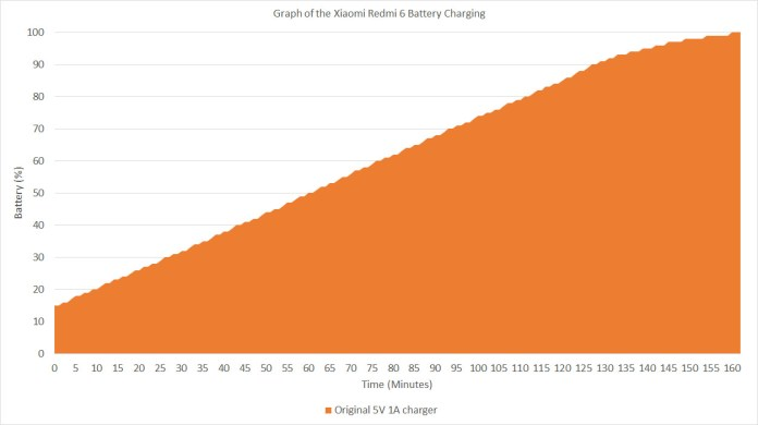 Xiaomi Redmi 6 charging graph
