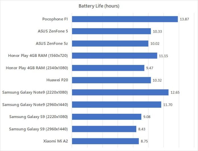 Xiaomi Pocophone F1 battery life test