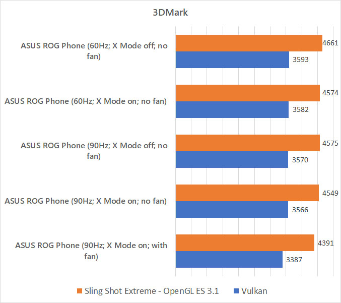 ASUS ROG Phone 3DMark benchmark against different modes