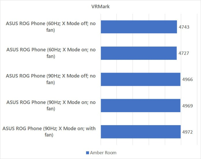 ASUS ROG Phone VRMark against different modes