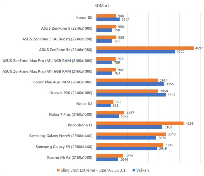 Honor 8X 3DMark benchmark