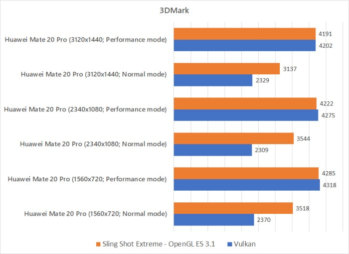 Huawei Mate 20 Pro comparing against itself in 3DMark benchmark