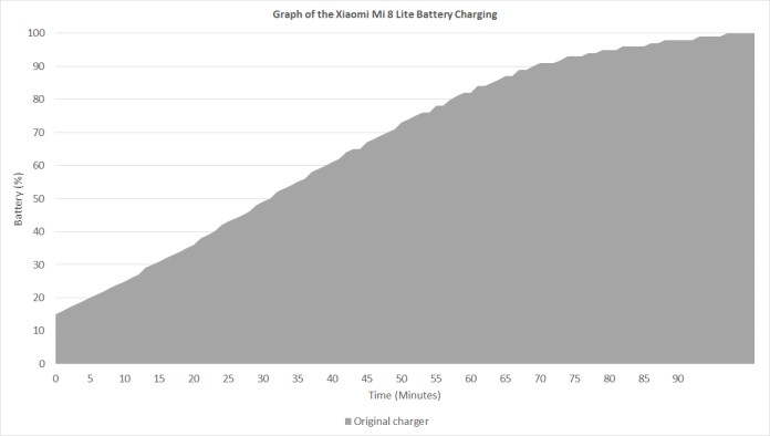 Xiaomi Mi 8 Lite battery charging graph
