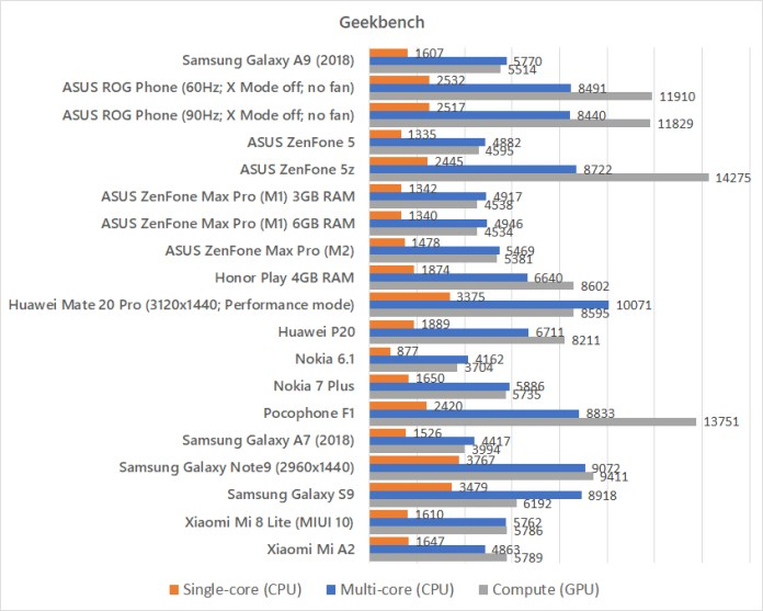 Samsung Galaxy A9 (2018) Geekbench benchmark