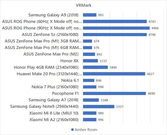 Samsung Galaxy A9 (2018) VRMark benchmark