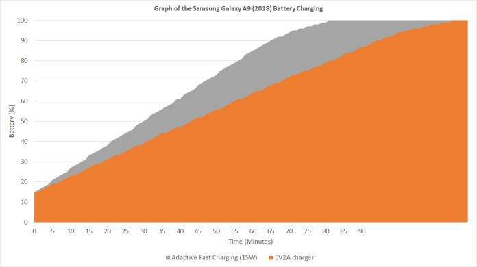 Samsung Galaxy A9 (2018) battery charging graph curve