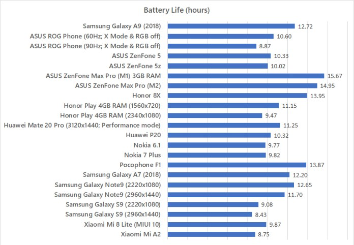 Samsung Galaxy A9 (2018) battery life benchmark