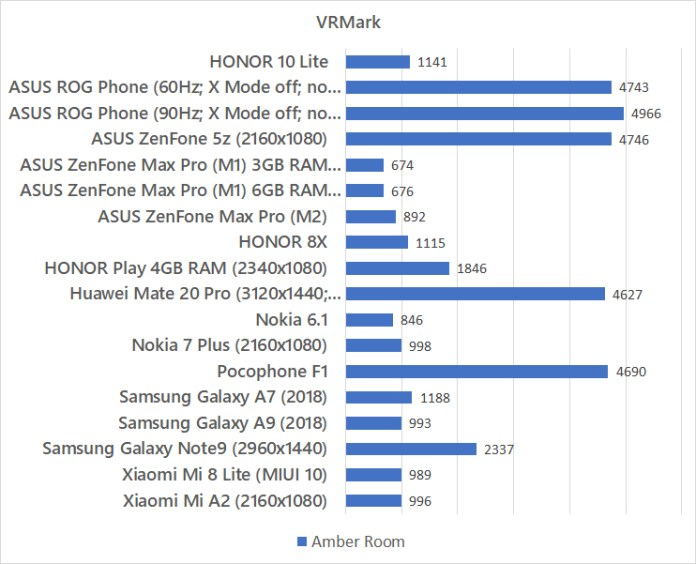 HONOR 10 Lite VRMark benchmark