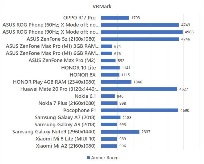 OPPO R17 Pro VRMark benchmark
