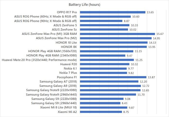 OPPO R17 Pro battery life test benchmark