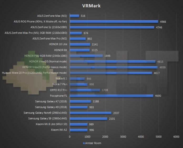 ASUS ZenFone Max (M2) VRMark benchmark