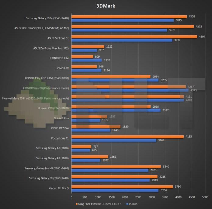 Samsung Galaxy S10+ 3DMark benchmark