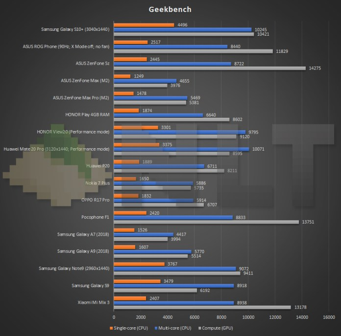 Samsung Galaxy S10+ Geekbench benchmark