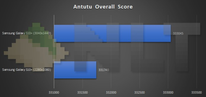Samsung Galaxy S10+ different resolution Antutu benchmark