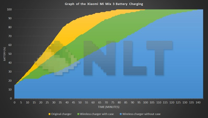 Xiaomi Mi MIx 3 battery charging curves