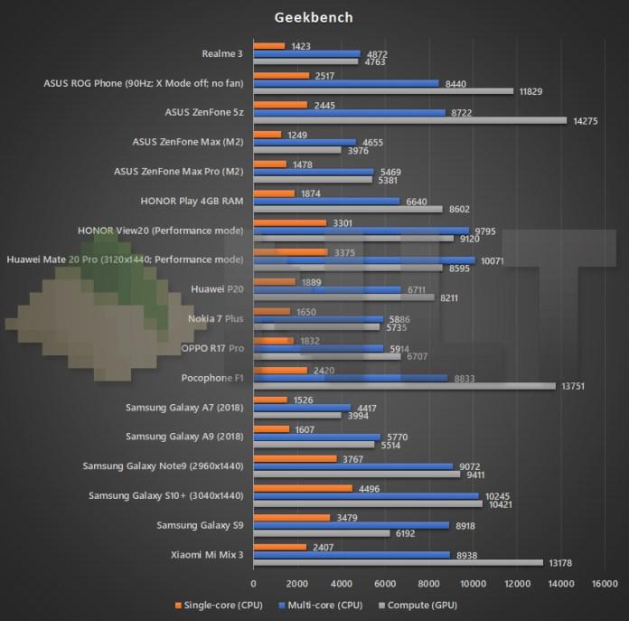 Realme 3 Geekbench benchmark
