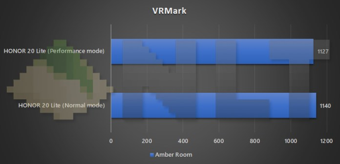 HONOR 20 Lite performance mode vs normal mode VRMark benchmark