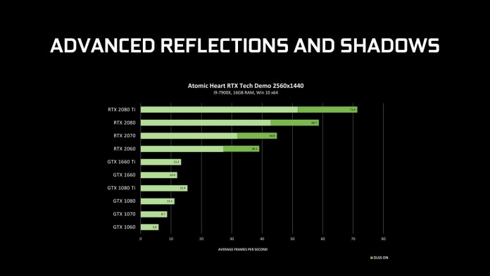 NVIDIA ray-tracing driver advanced reflection and shadows benchmark