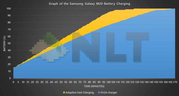 Samsung Galaxy M20 battery charging curve