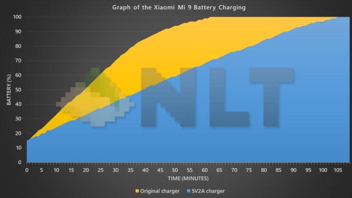 Xiaomi Mi 9 battery charging curve graph