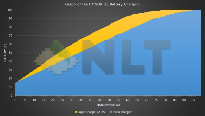HONOR 20 SuperCharge battery charging curve