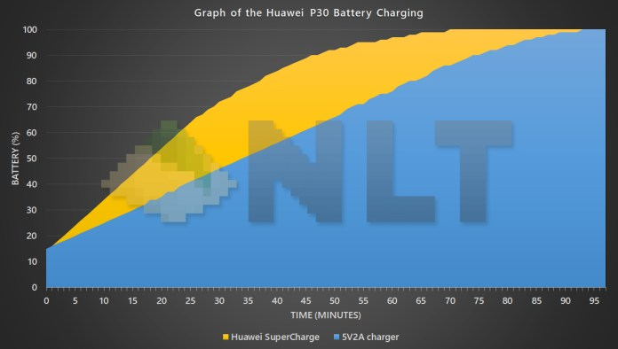 Huawei P30 battery charging curve