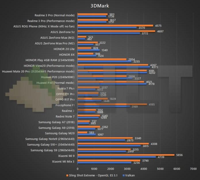 Realme 3 Pro 3DMark benchmark