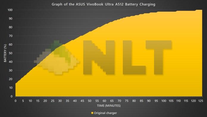 ASUS VivoBook Ultra A512