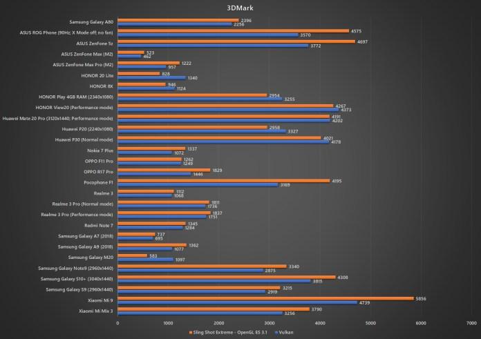 Samsung Galaxy A80 3DMark benchmark