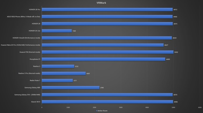HONOR 20 Pro VRMark benchmark