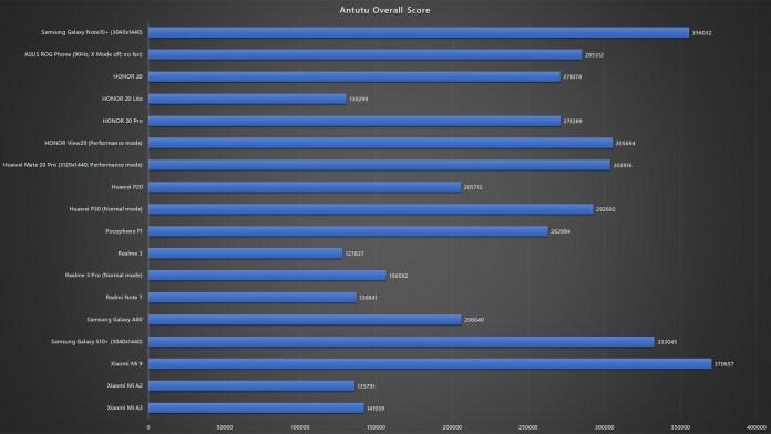Samsung Galaxy Note10+ Antutu benchmark