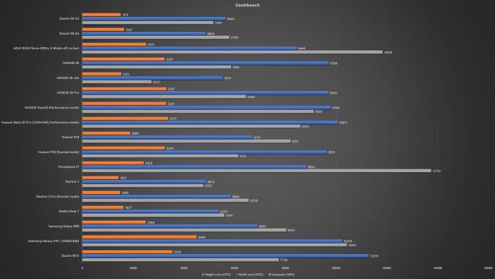 Xiaomi Mi A3 Geekbench benchmark