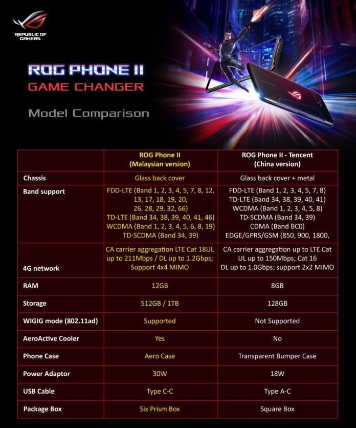 ROG Phone II Malaysia vs Tencent version