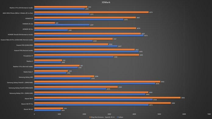 <em>realme</em> 5 Pro 3DMark benchmark