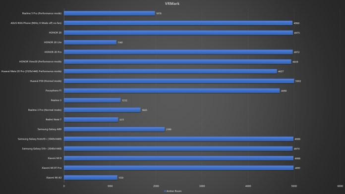 <em>realme</em> 5 Pro VRMark benchmark