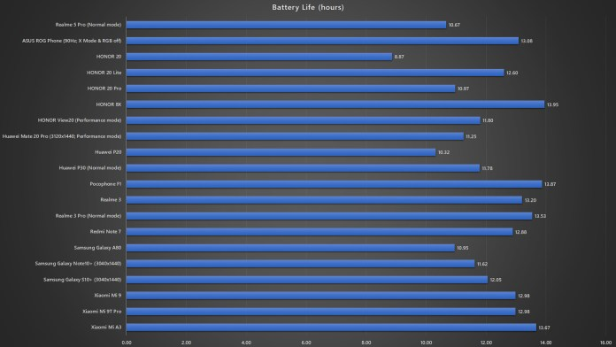 <em>realme</em> 5 Pro battery life benchmark