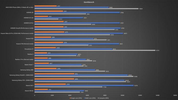 Xiaomi Mi 9T Pro Geekbench benchmark