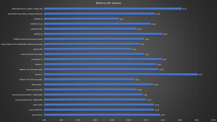 ASUS ROG Phone 2 battery life benchmark