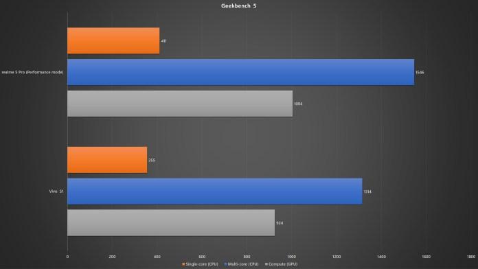 realme 5 Pro vs Vivo S1 Geekbench 5 benchmark