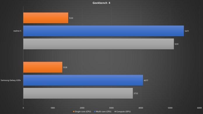 realme 5 vs Samsung Galaxy A30s Geekbench 4 benchmark