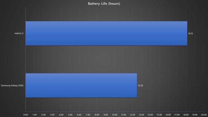realme 5 vs Samsung Galaxy A30s battery life benchmark