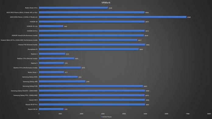 Redmi Note 8 Pro VRMark benchmark