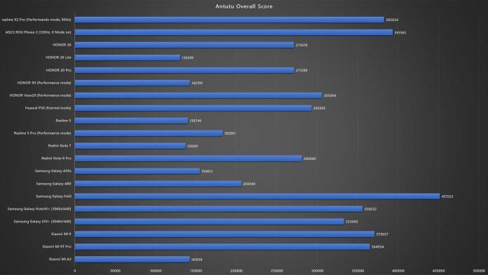 realme X2 Pro Antutu 7 benchmark