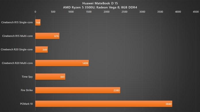 Huawei MateBook D 15 benchmarks