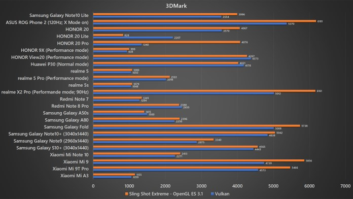 Samsung Galaxy Note10 Lite 3DMark benchmark