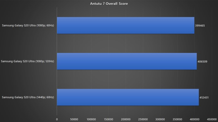 Samsung Galaxy S20 Ultra with different resolution and refresh rate Antutu 7 benchmark