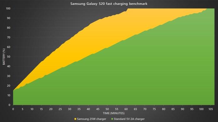 Samsung Galaxy S20 battery charging benchmark
