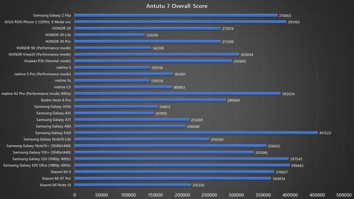 Samsung Galaxy Z Flip Anttuu 7 benchmark